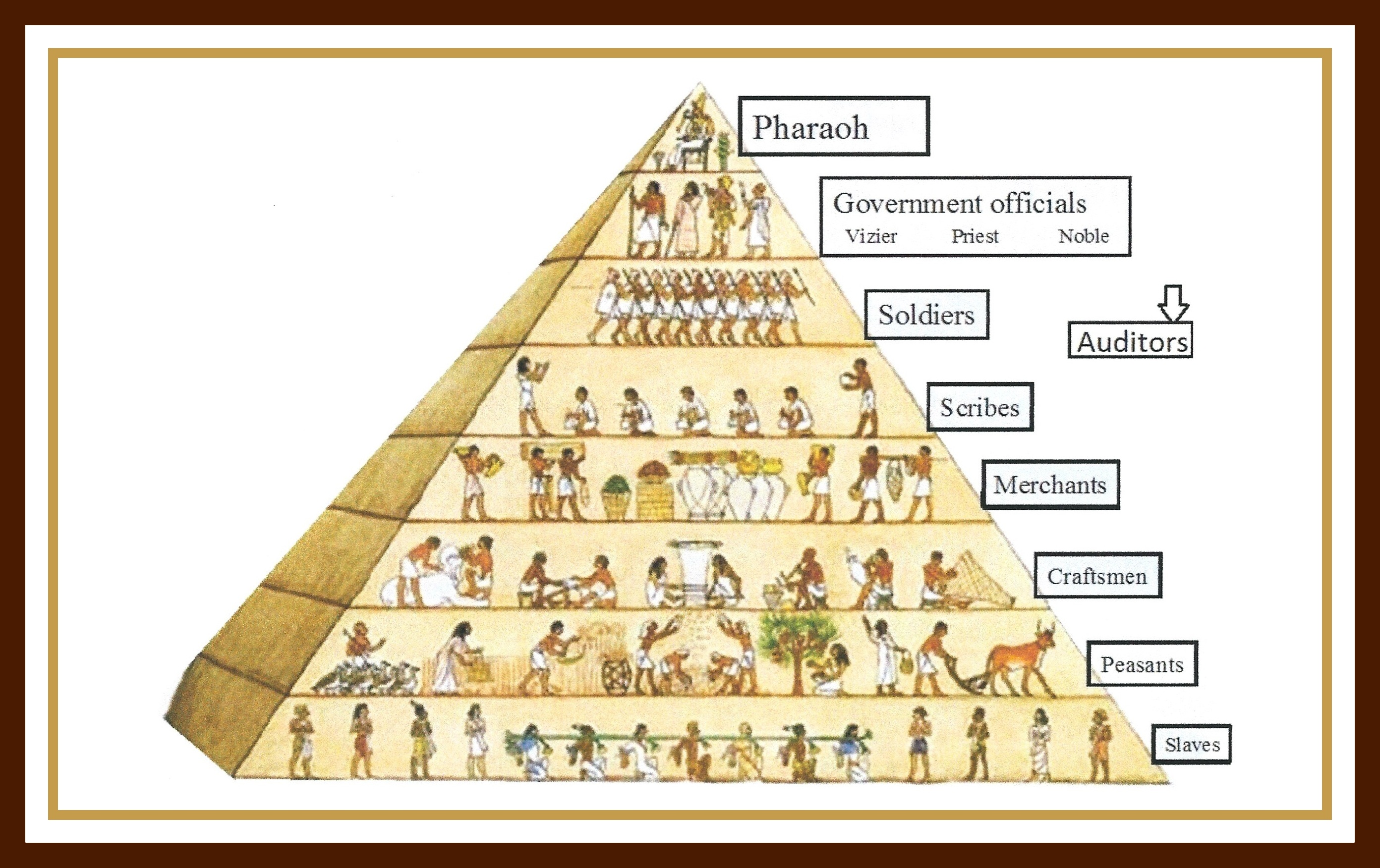 pyramid of classes in egypt